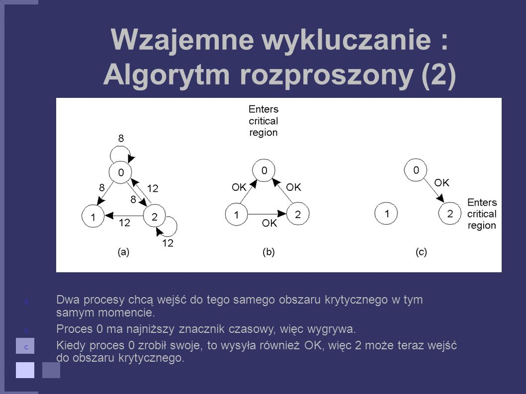 Wzajemne wykluczanie : Algorytm rozproszony (2)