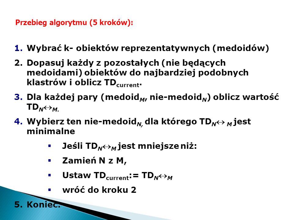 Wybrać k- obiektów reprezentatywnych (medoidów)