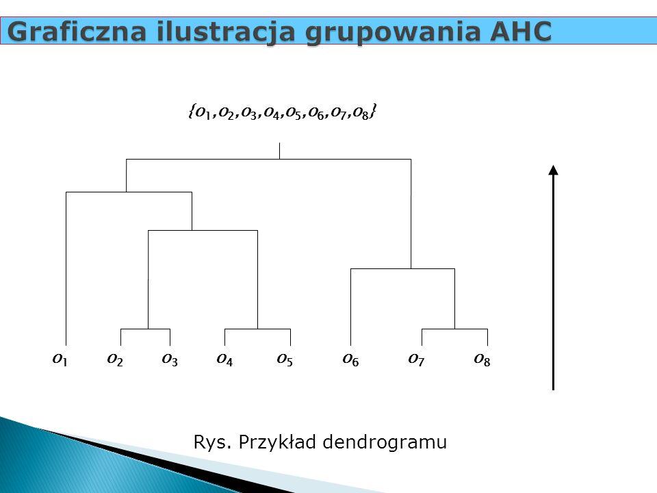 Graficzna ilustracja grupowania AHC