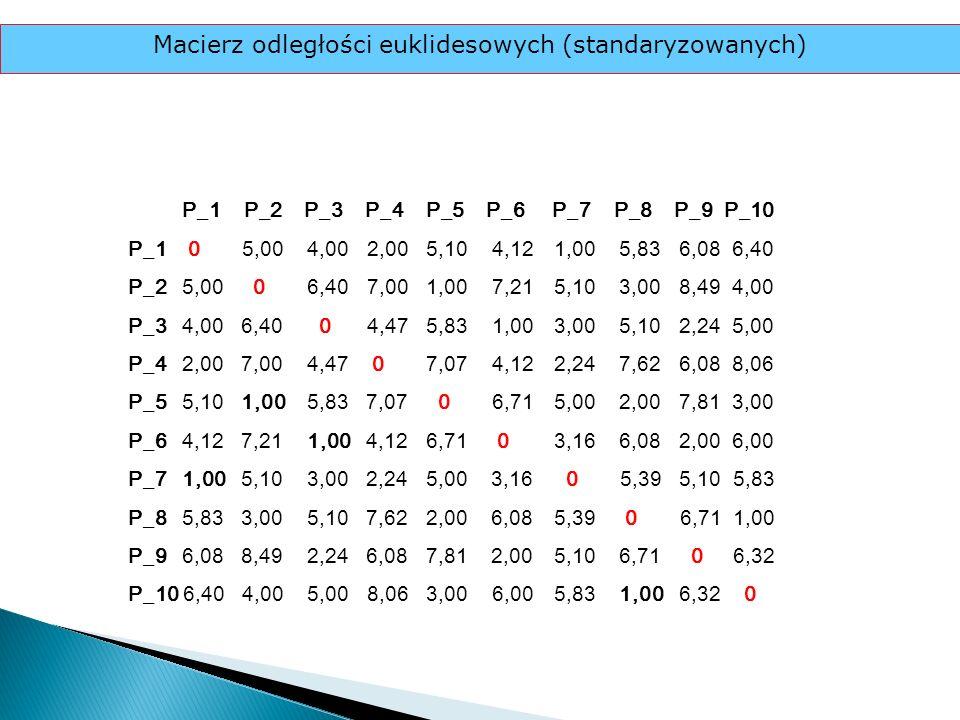 Macierz odległości euklidesowych (standaryzowanych)