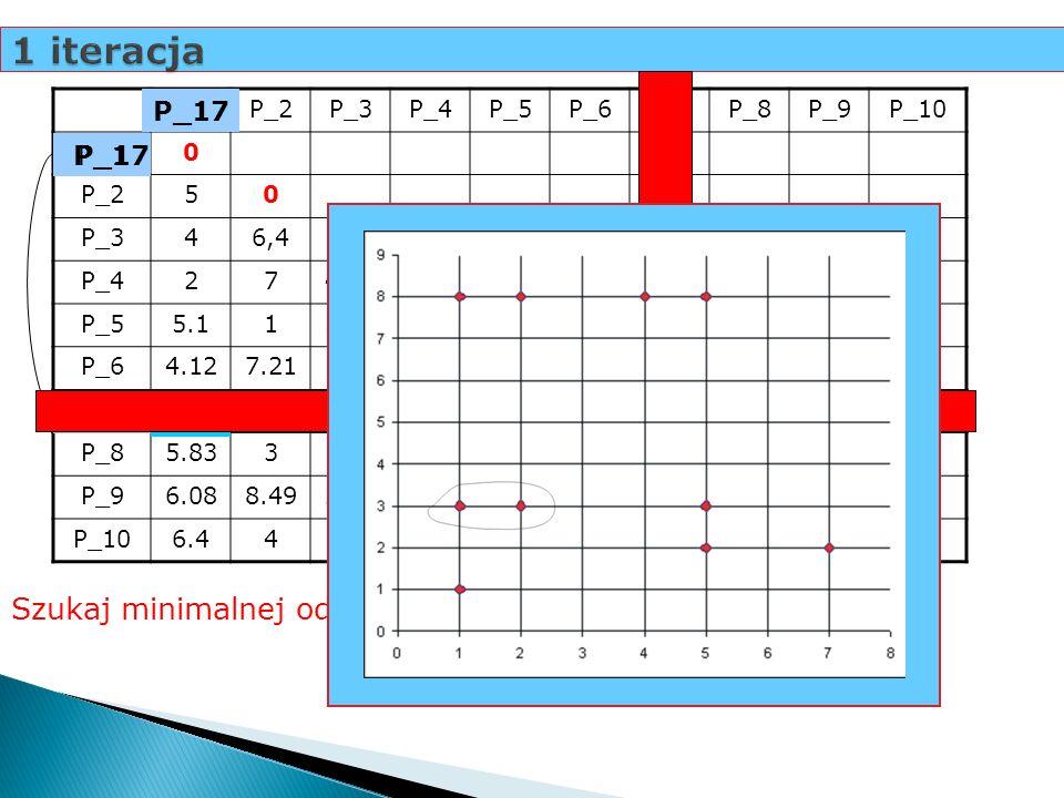 1 iteracja 1 Szukaj minimalnej odległości... P_17 P_1 P_17 P_7 P_1 P_2