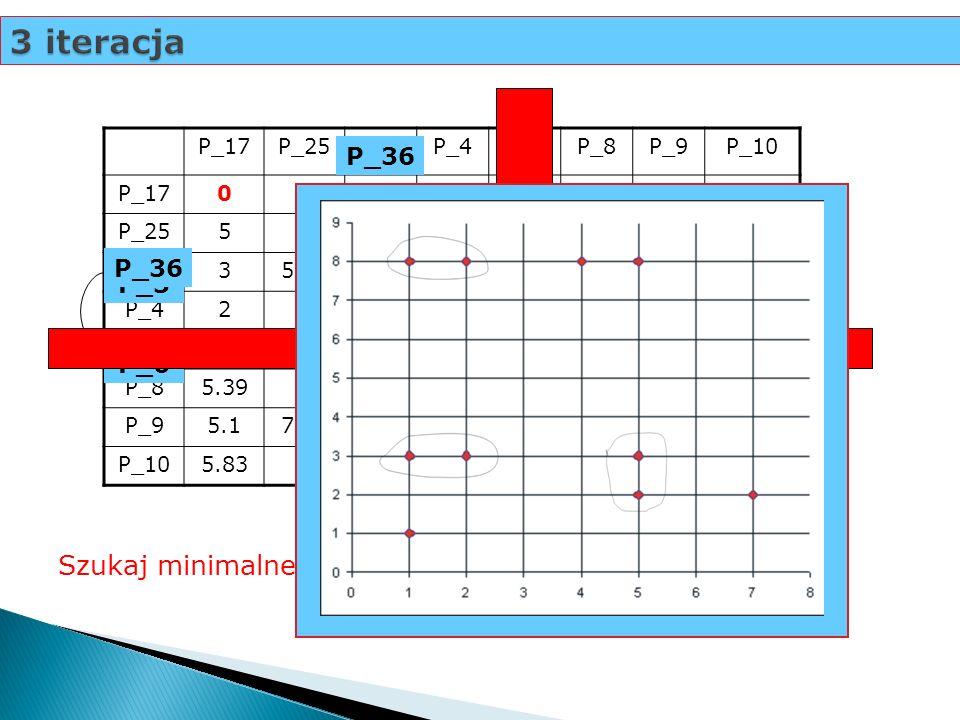 3 iteracja Szukaj minimalnej odległości... P_36 P_36 P_3 P_6 P_17 P_25