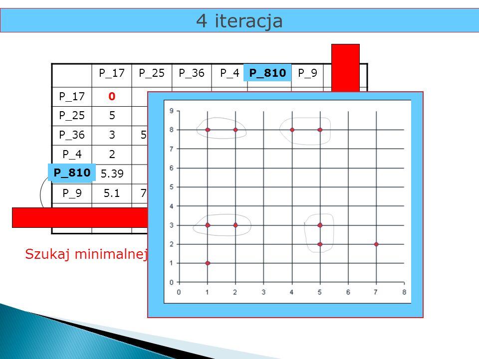 4 iteracja Szukaj minimalnej odległości... P_8 P_10 P_17 P_25 P_36 P_4