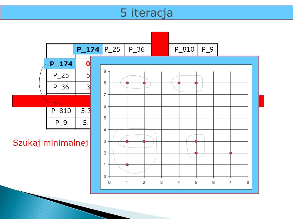 5 iteracja Szukaj minimalnej odległości... P_4 P_17 P_25 P_36 P_4