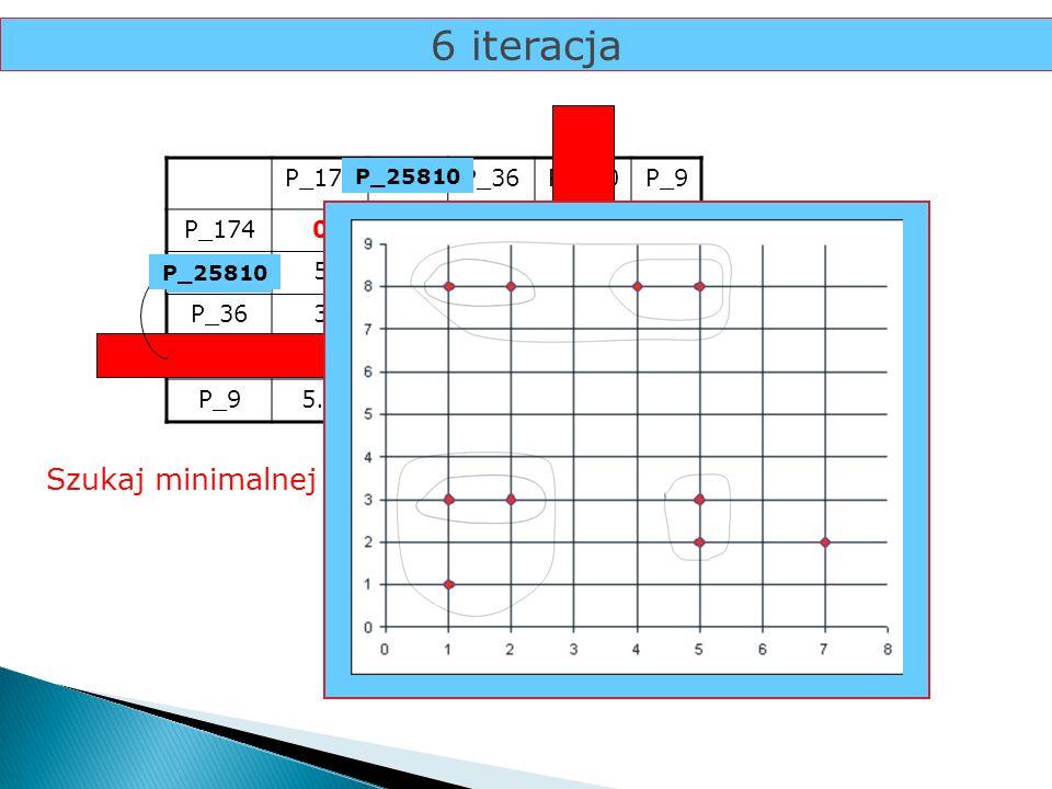 6 iteracja Szukaj minimalnej odległości... P_174 P_25 P_36 P_810 P_9 5