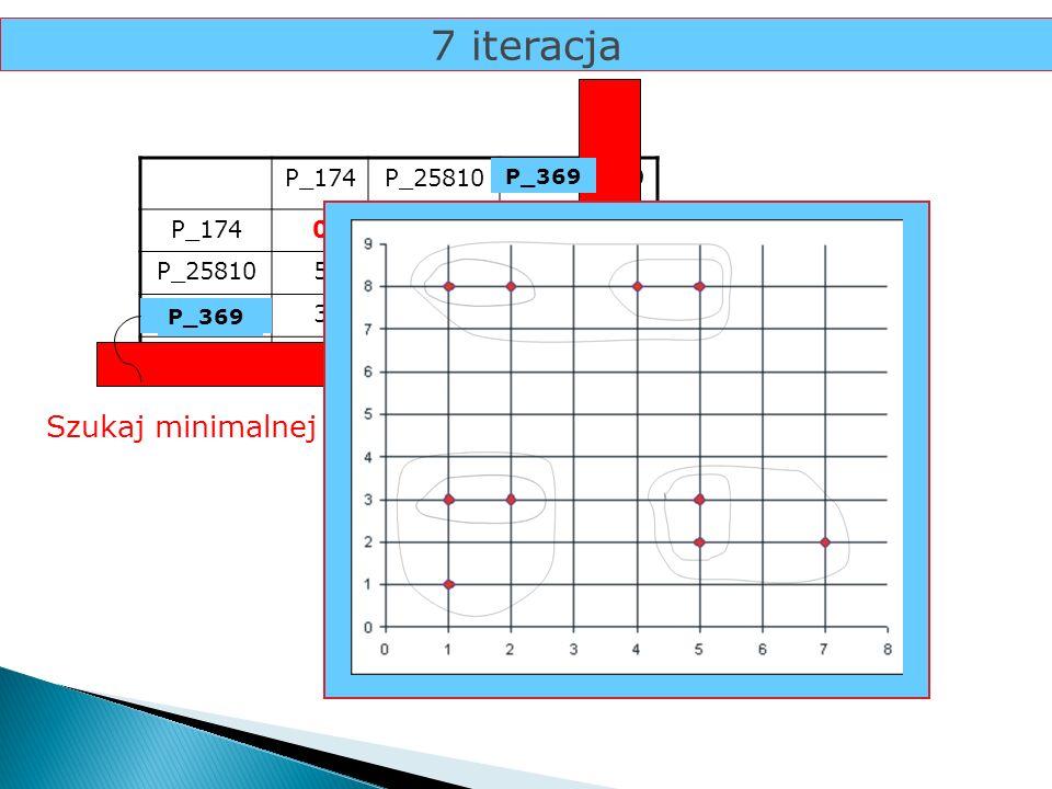 7 iteracja Szukaj minimalnej odległości... P_174 P_25810 P_36 P_9 5 3