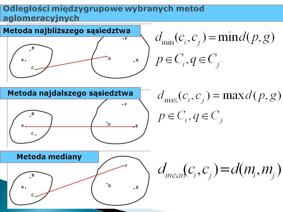Odległości międzygrupowe wybranych metod aglomeracyjnych