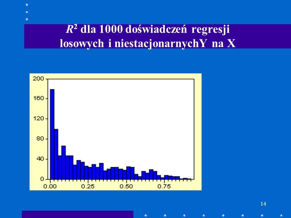 R2 dla 1000 doświadczeń regresji losowych i niestacjonarnychY na X