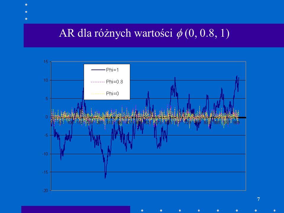 AR dla różnych wartości  (0, 0.8, 1)