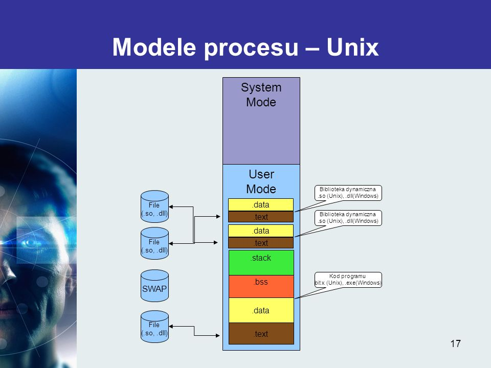 Modele procesu – Unix System Mode User Mode SWAP .data .text .data