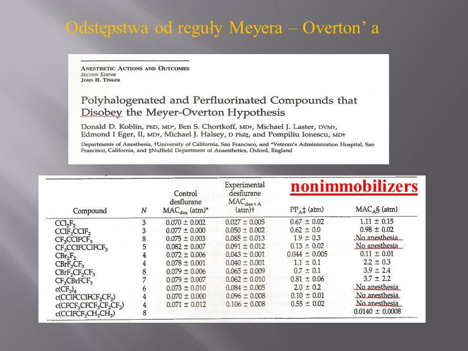 Odstępstwa od reguły Meyera – Overton' a