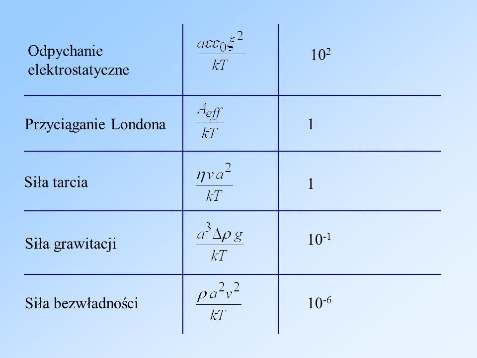 Odpychanie elektrostatyczne. 102. Przyciąganie Londona. 1. Siła tarcia. 1. 10-1. Siła grawitacji.