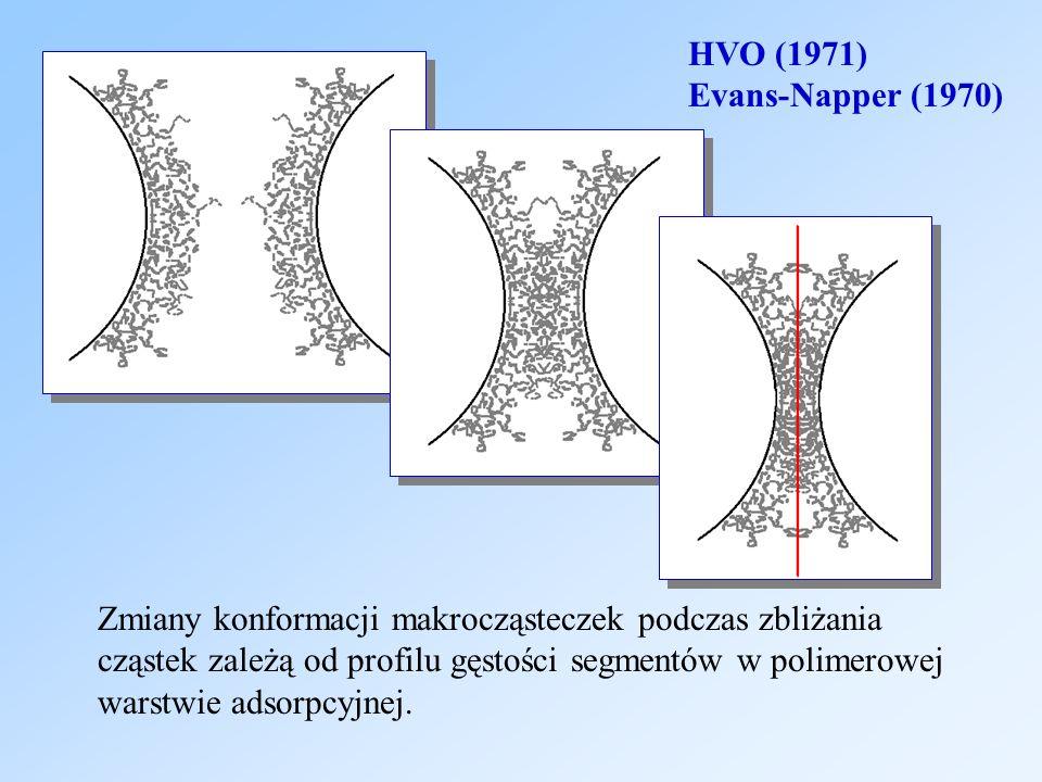 HVO (1971) Evans-Napper (1970) Zmiany konformacji makrocząsteczek podczas zbliżania. cząstek zależą od profilu gęstości segmentów w polimerowej.