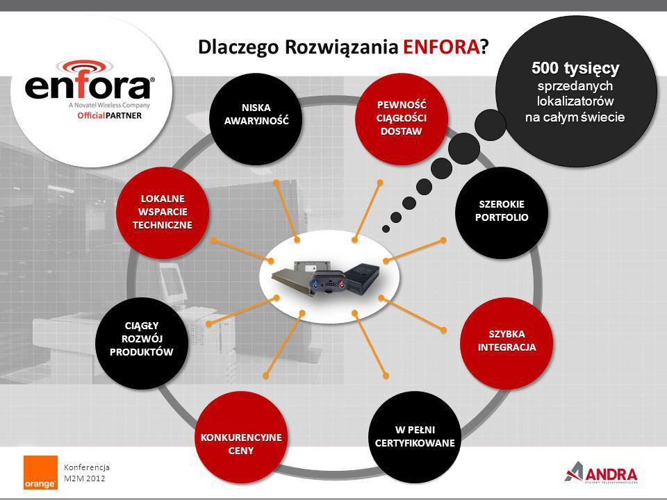 Dlaczego Rozwiązania ENFORA