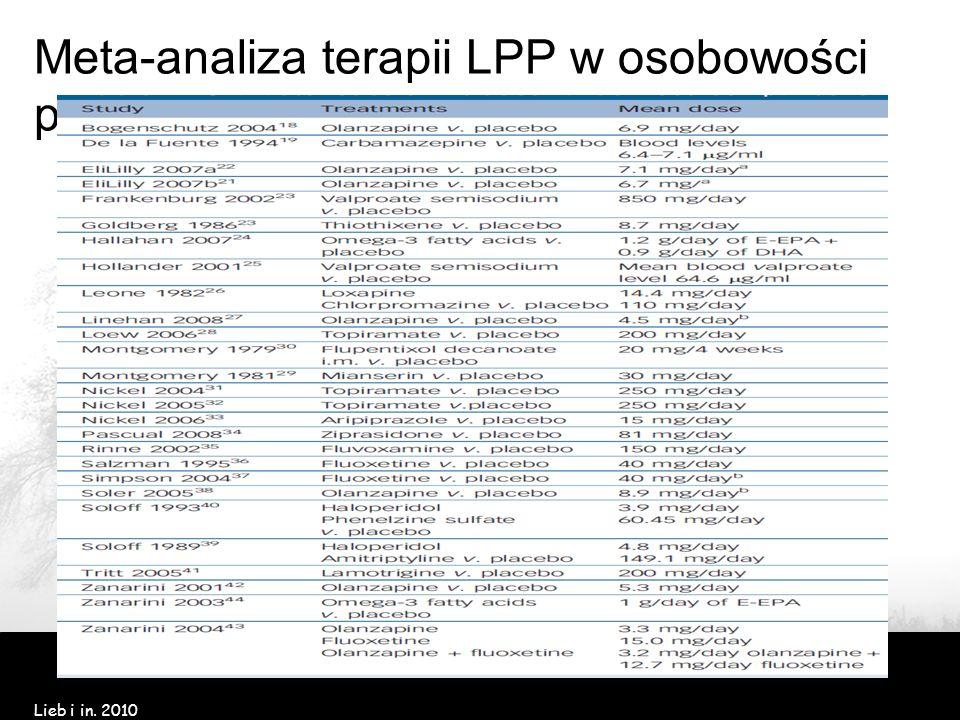 Meta-analiza terapii LPP w osobowości pogranicznej