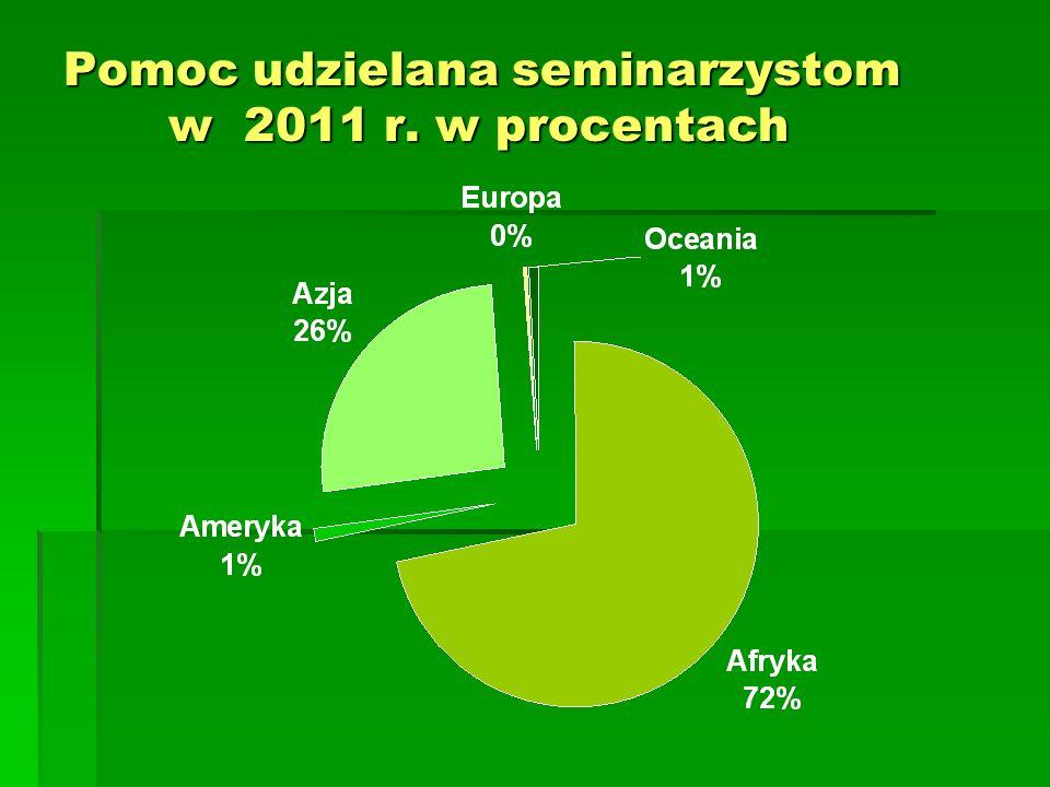 Pomoc udzielana seminarzystom w 2011 r. w procentach