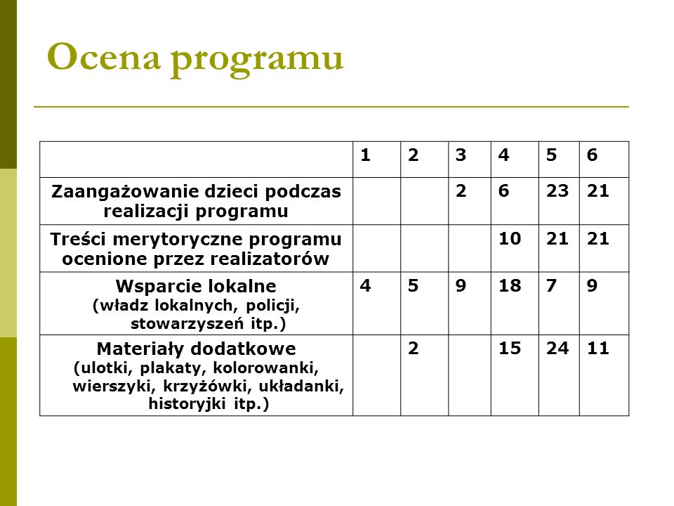 Ocena programu 1 2 3 4 5 6 Zaangażowanie dzieci podczas