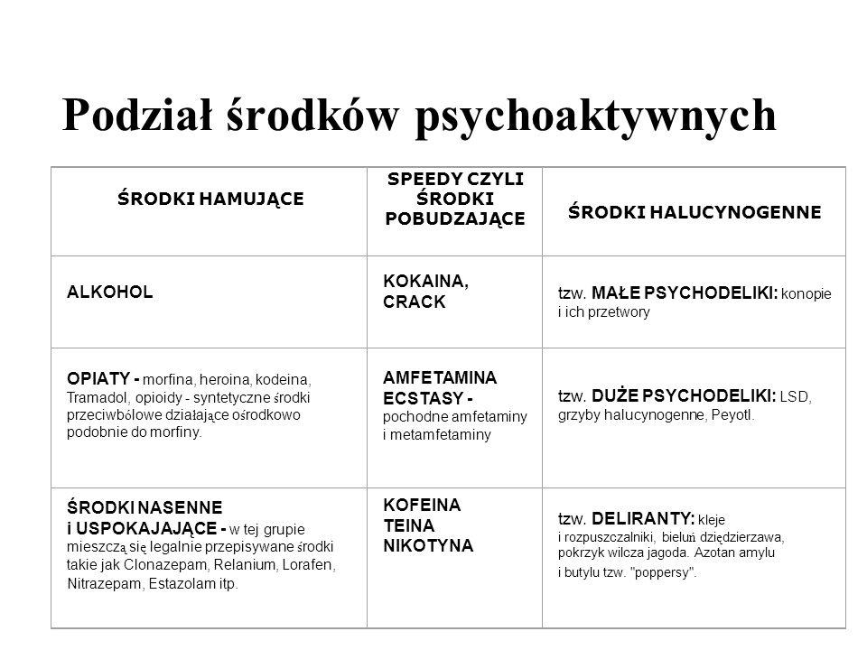 Podział środków psychoaktywnych
