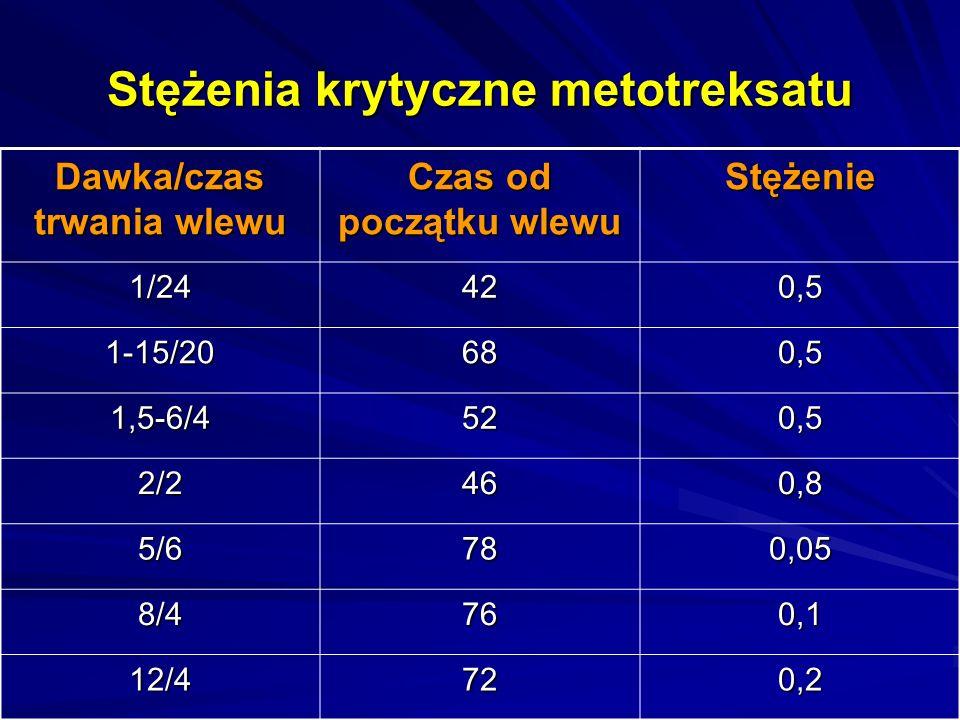Stężenia krytyczne metotreksatu