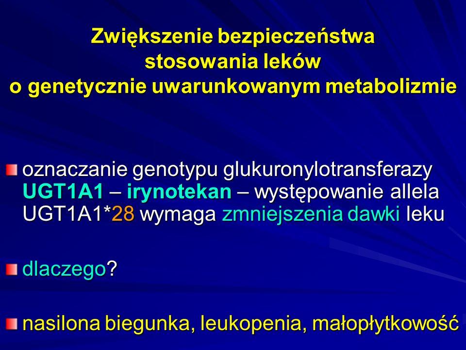 Zwiększenie bezpieczeństwa stosowania leków o genetycznie uwarunkowanym metabolizmie