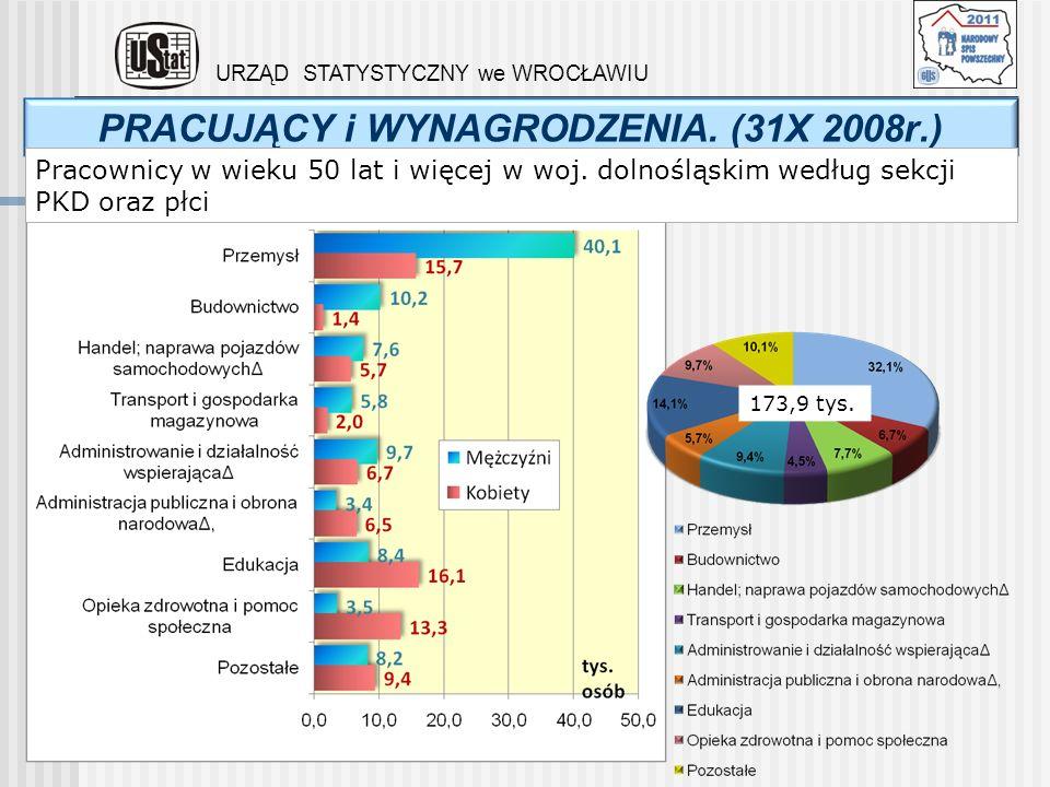 PRACUJĄCY i WYNAGRODZENIA. (31X 2008r.)