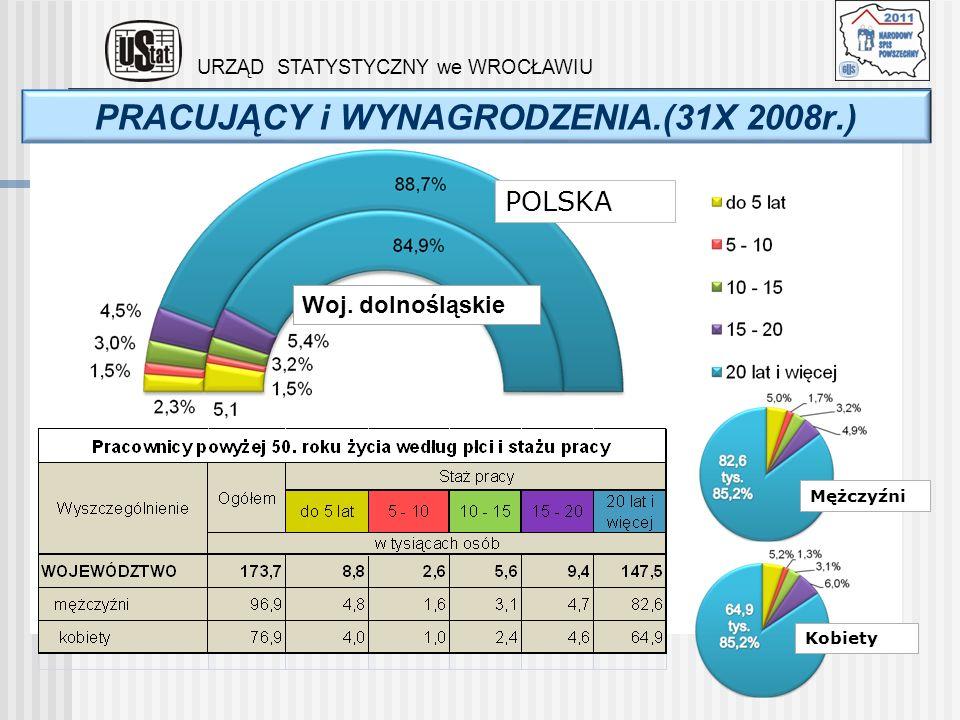 PRACUJĄCY i WYNAGRODZENIA.(31X 2008r.)