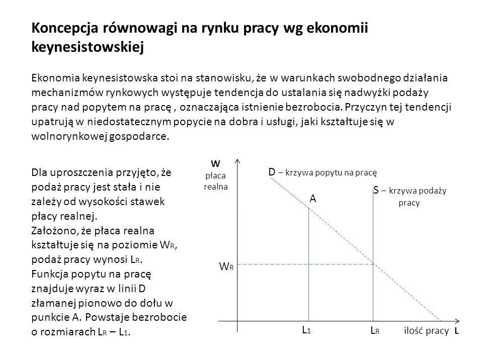 Koncepcja równowagi na rynku pracy wg ekonomii keynesistowskiej