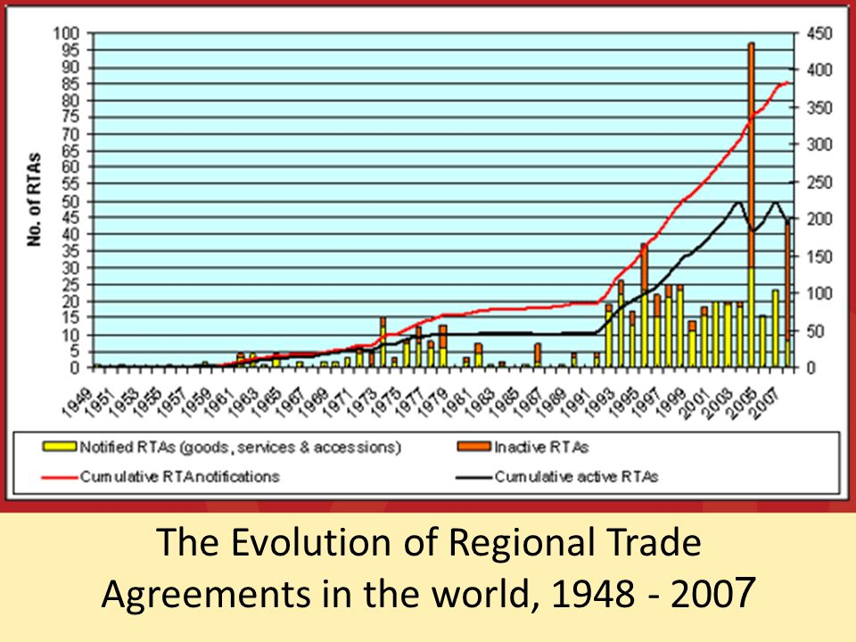 The Evolution of Regional Trade Agreements in the world, 1948 - 2007