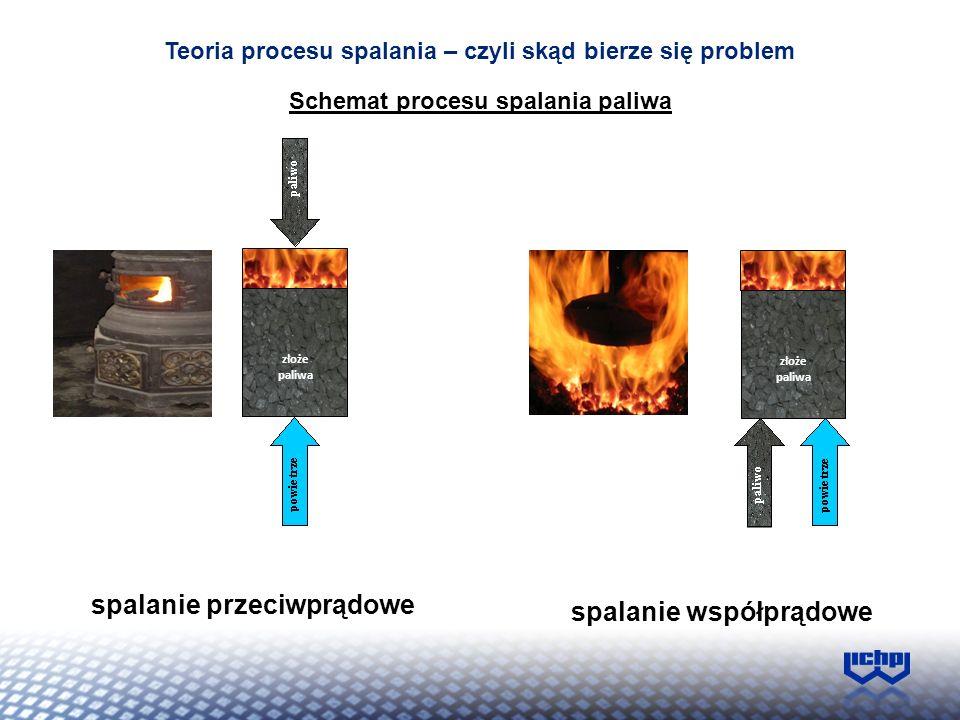 Teoria procesu spalania – czyli skąd bierze się problem