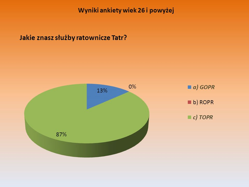 Wyniki ankiety wiek 26 i powyżej
