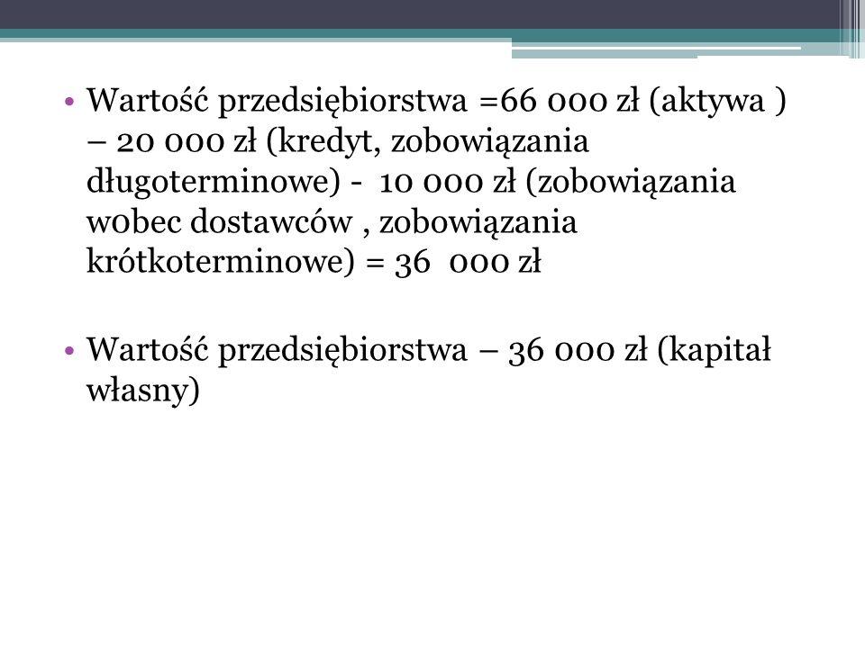 Wartość przedsiębiorstwa =66 000 zł (aktywa ) – 20 000 zł (kredyt, zobowiązania długoterminowe) - 10 000 zł (zobowiązania w0bec dostawców , zobowiązania krótkoterminowe) = 36 000 zł