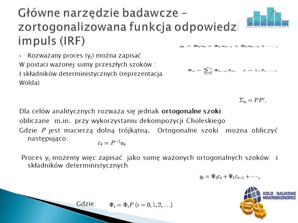 Główne narzędzie badawcze – zortogonalizowana funkcja odpowiedzi na impuls (IRF)