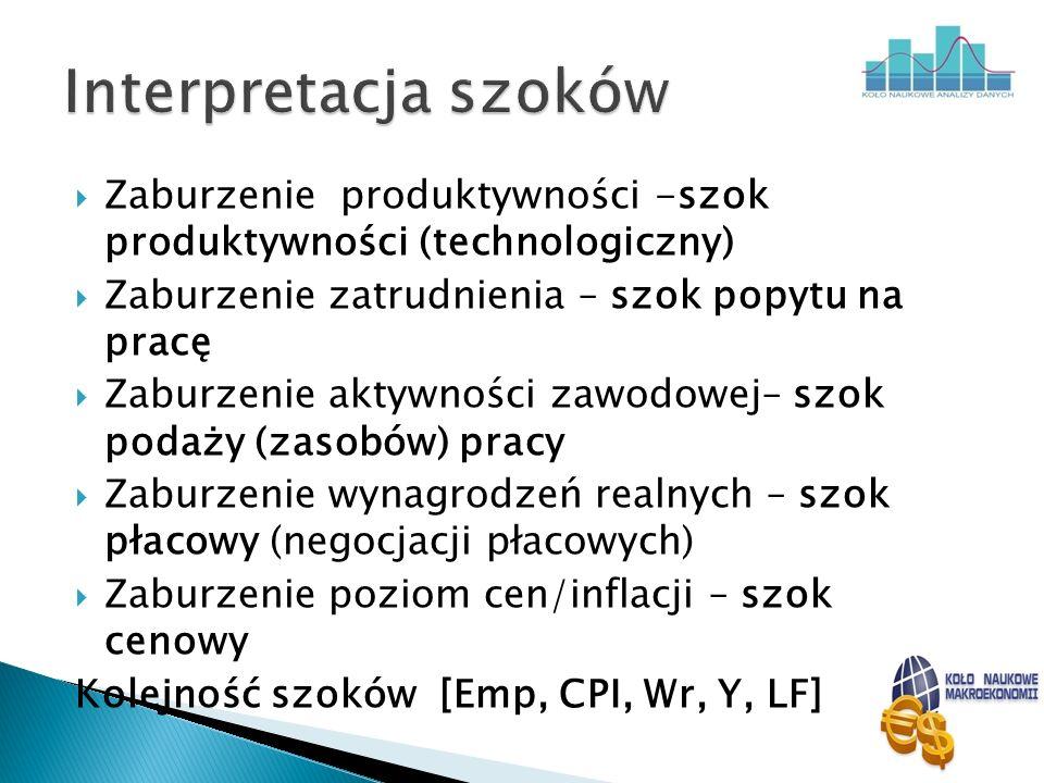 Interpretacja szoków Zaburzenie produktywności -szok produktywności (technologiczny) Zaburzenie zatrudnienia – szok popytu na pracę.