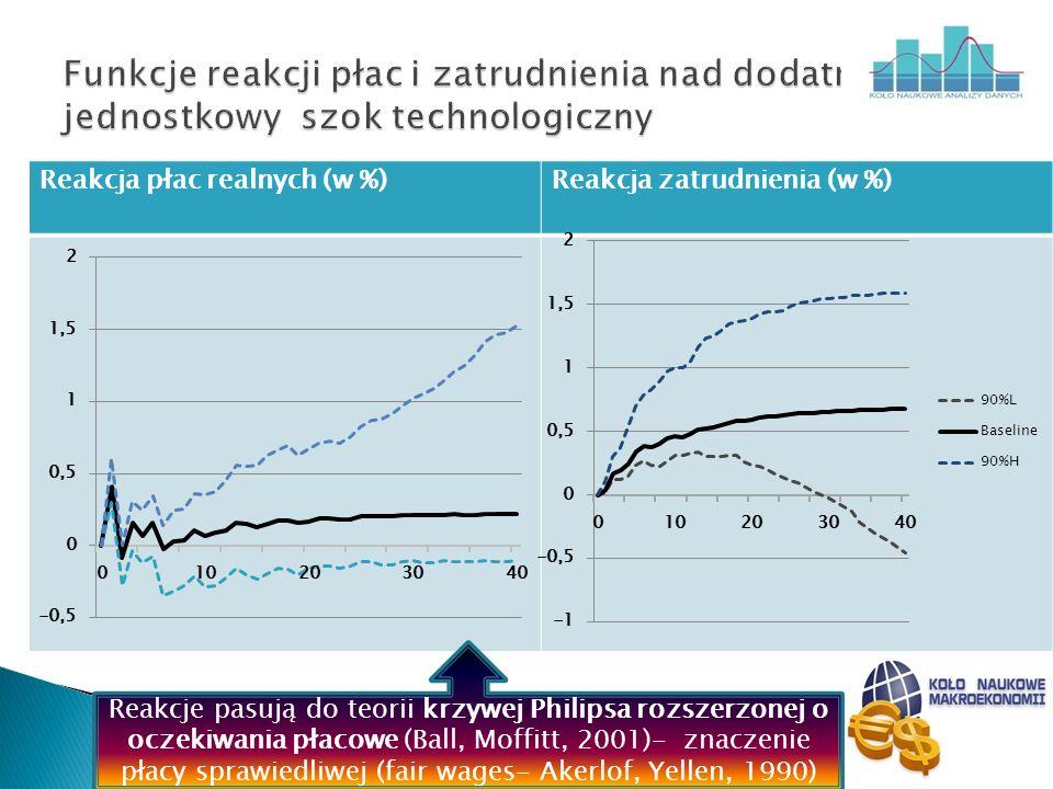 Funkcje reakcji płac i zatrudnienia nad dodatni jednostkowy szok technologiczny
