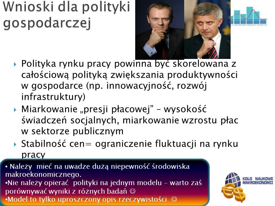 Wnioski dla polityki gospodarczej