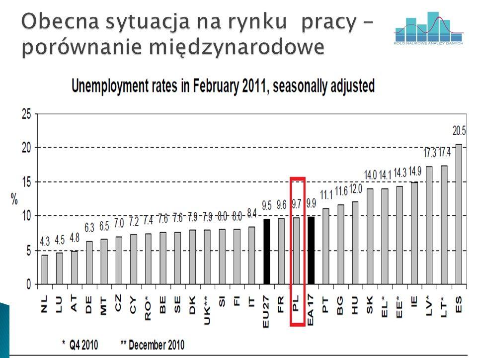 Obecna sytuacja na rynku pracy - porównanie międzynarodowe