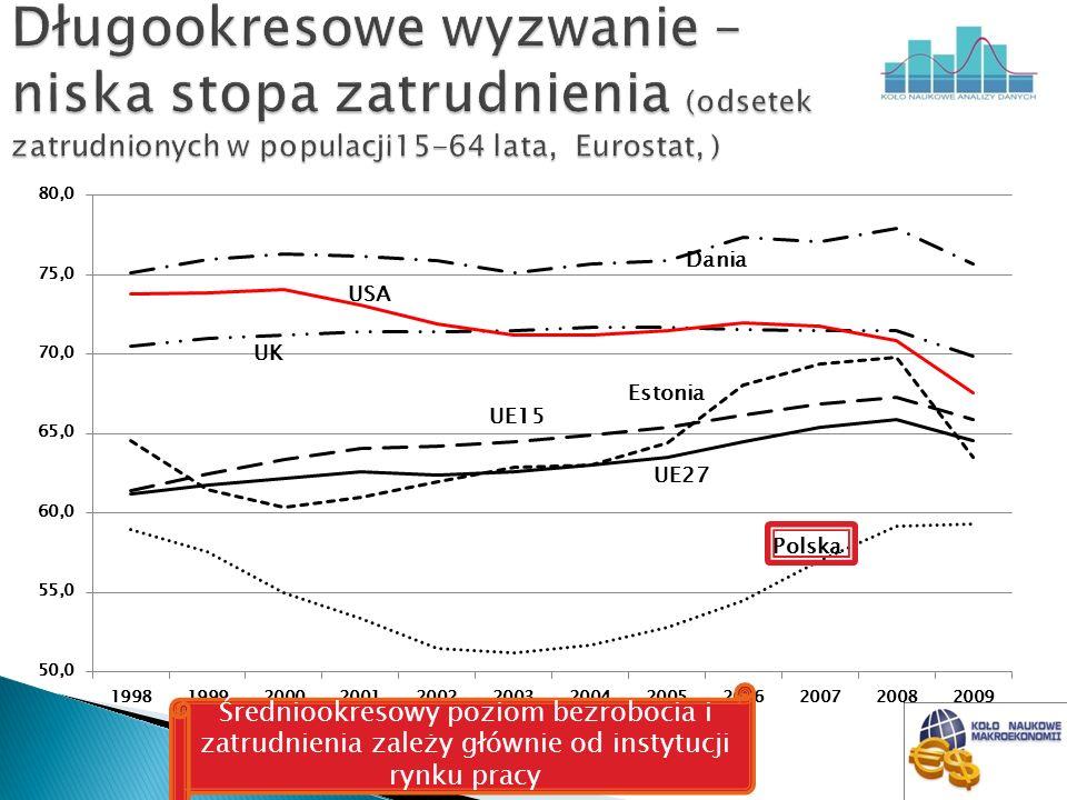 Długookresowe wyzwanie – niska stopa zatrudnienia (odsetek zatrudnionych w populacji15-64 lata, Eurostat, )