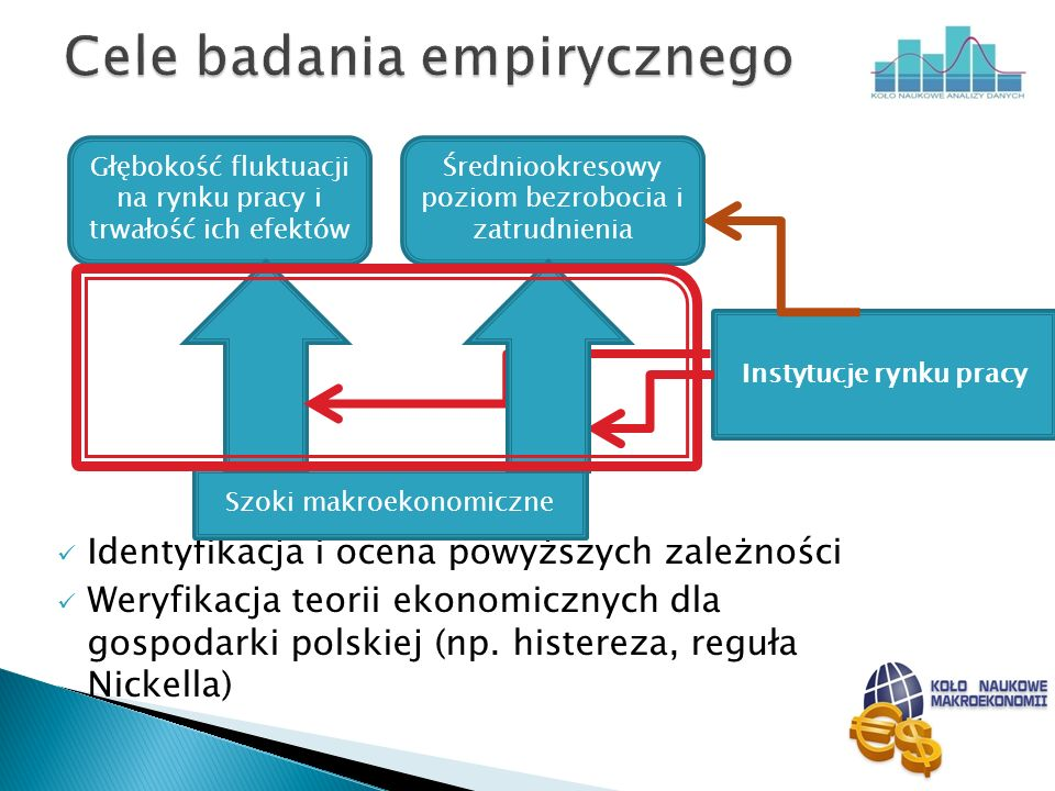 Cele badania empirycznego