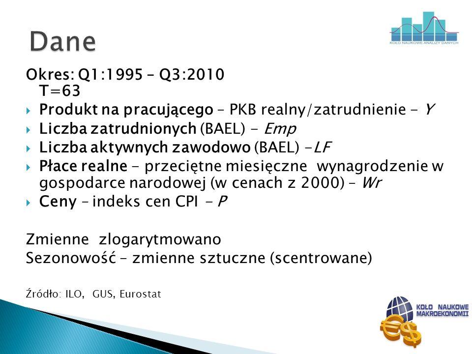 Dane Okres: Q1:1995 – Q3:2010 T=63. Produkt na pracującego – PKB realny/zatrudnienie - Y.