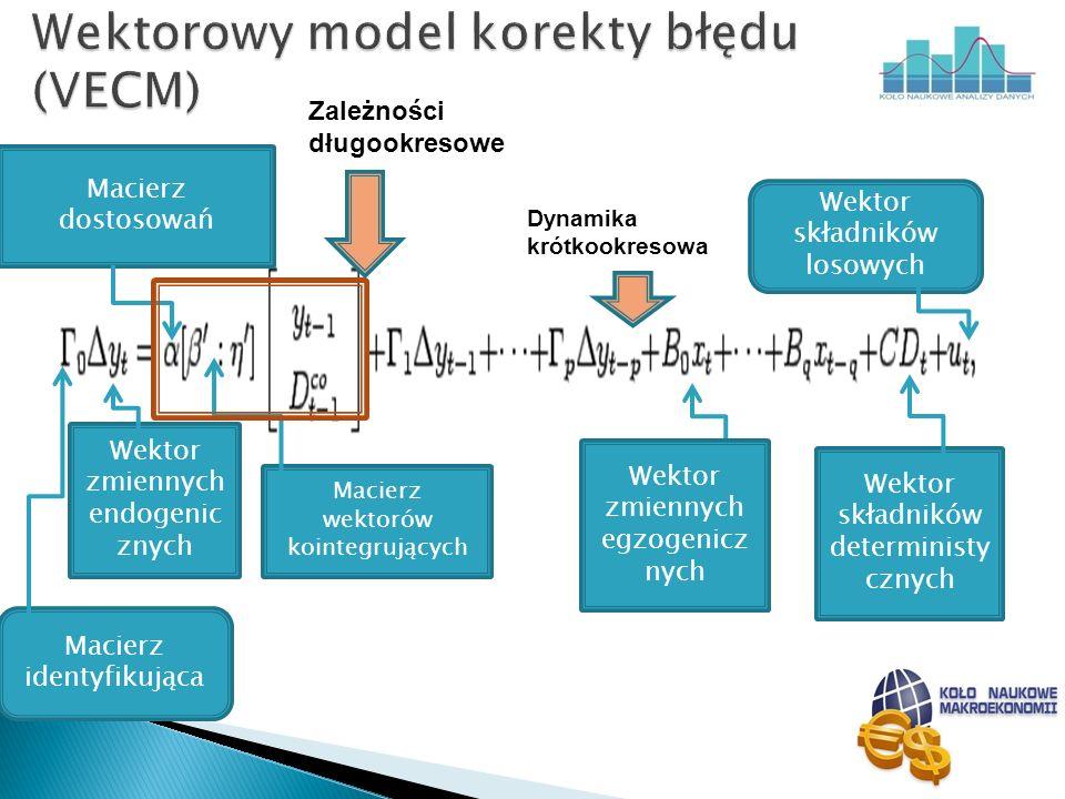 Wektorowy model korekty błędu (VECM)