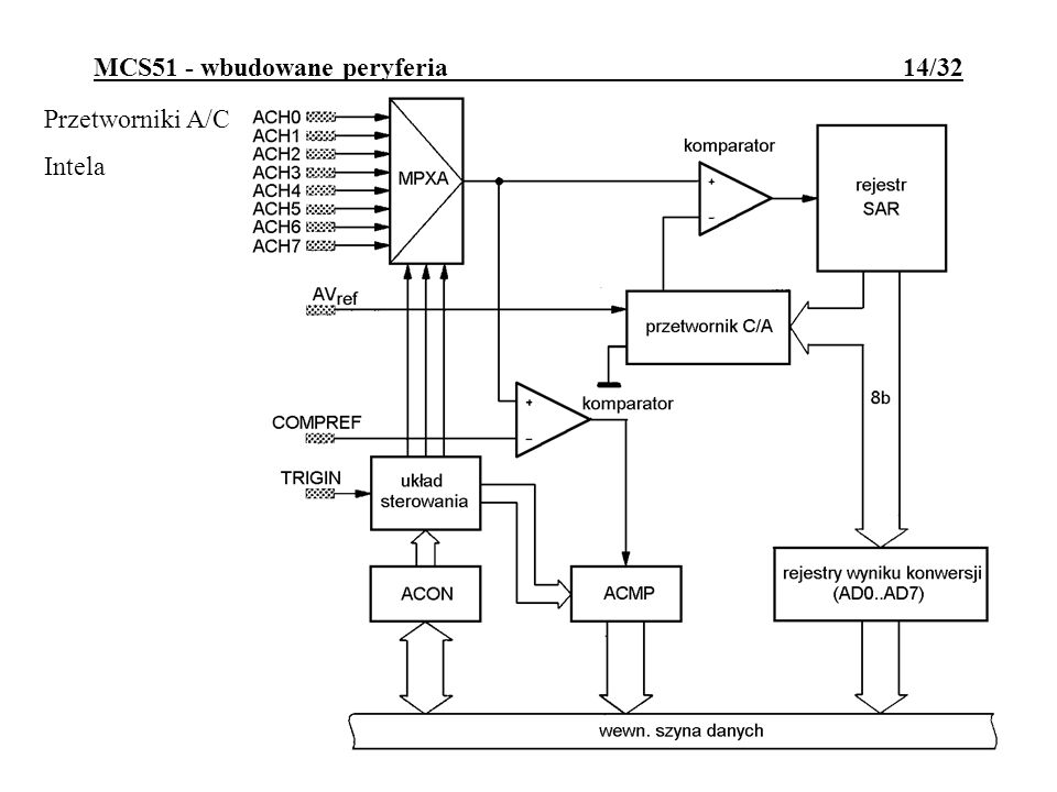 MCS51 - wbudowane peryferia 14/32