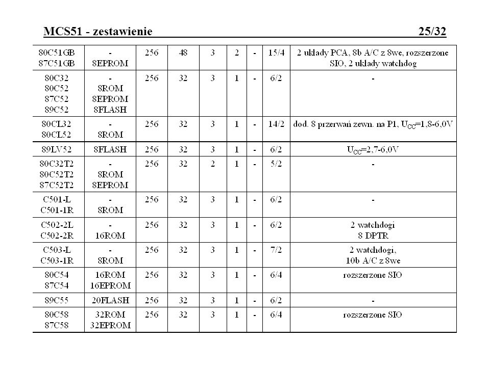 MCS51 - zestawienie 25/32