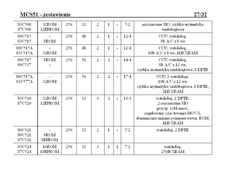 MCS51 - zestawienie 27/32