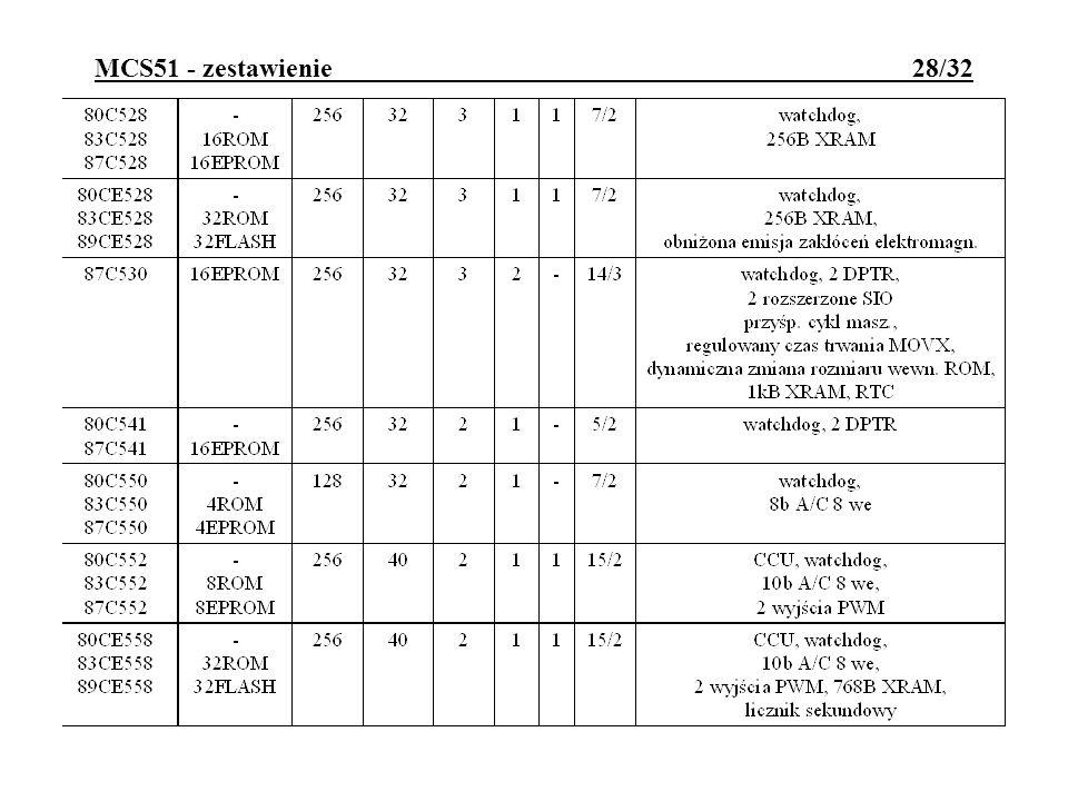 MCS51 - zestawienie 28/32