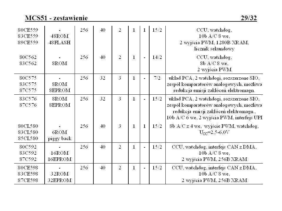 MCS51 - zestawienie 29/32