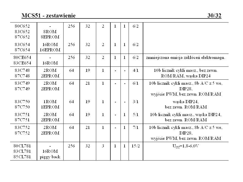 MCS51 - zestawienie 30/32