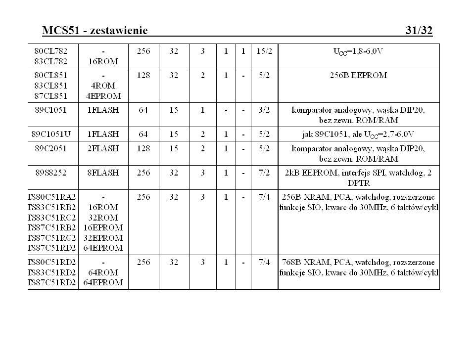 MCS51 - zestawienie 31/32
