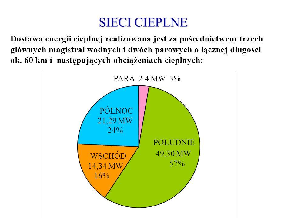 SIECI CIEPLNE 49,30 MW WSCHÓD