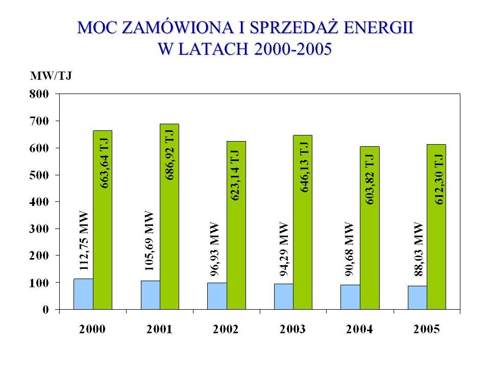 MOC ZAMÓWIONA I SPRZEDAŻ ENERGII W LATACH 2000-2005