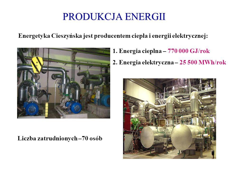 PRODUKCJA ENERGII Energetyka Cieszyńska jest producentem ciepła i energii elektrycznej: 1. Energia cieplna – 770 000 GJ/rok.